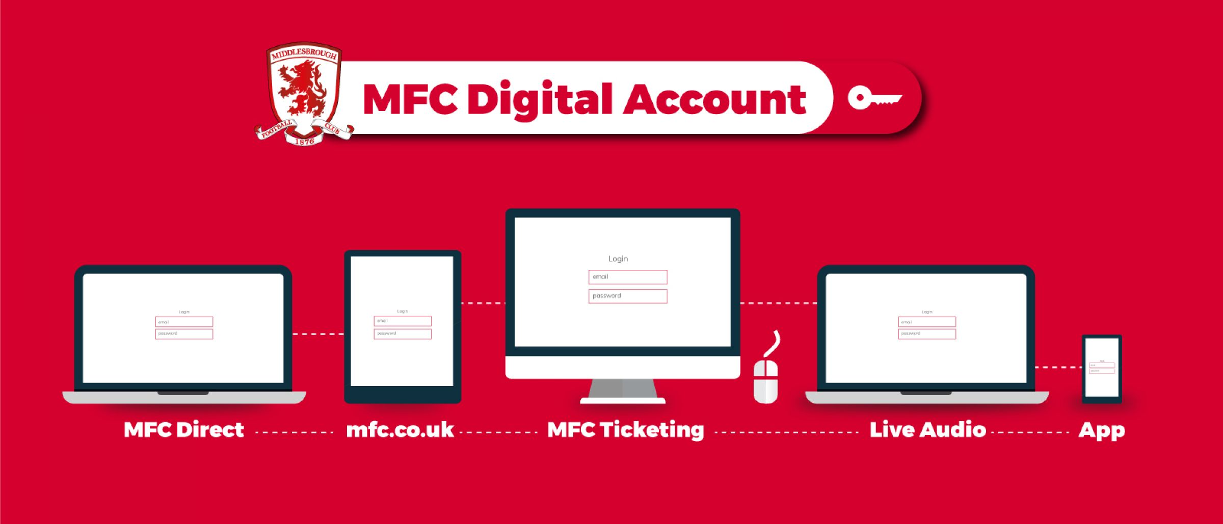 One single online account across all of MFC's digital properties
